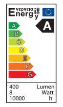 Klasy efektywności energetycznej