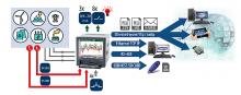 Analizator parametrów sieci z rejestracją i ethernetem ND40